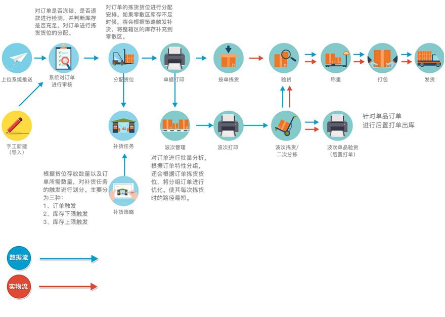 笛佛wms仓储管理系统_电子商务erp/crm/oa解决方案